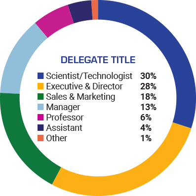 Demographics by Delegate Title